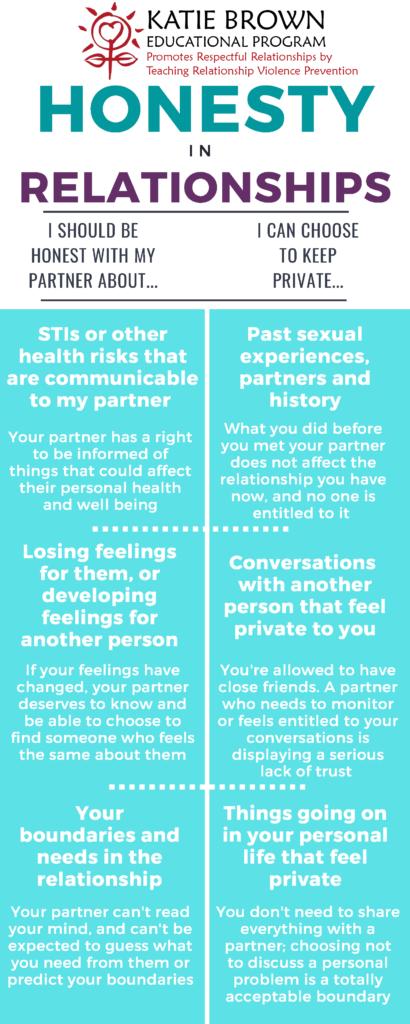 Honesty infographic